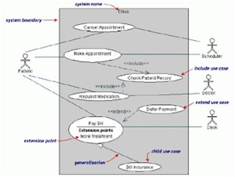 cara membuat use case diagram di rational rose jejak tapak kuliah tugas use case diagram