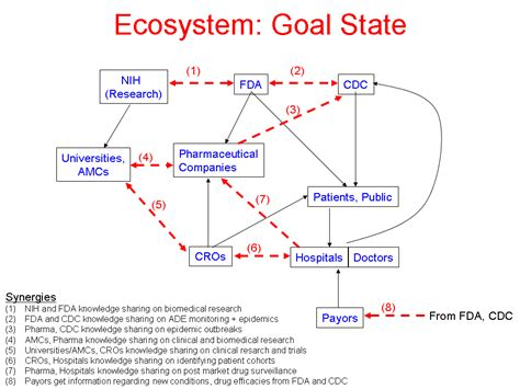 ecosystem diagram healthcare ecosystem diagram gallery how to guide and