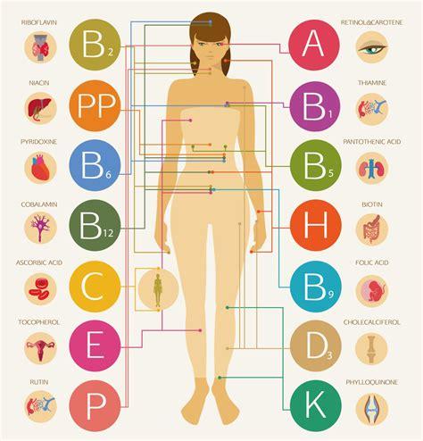 Vitamin Wp vitaminmangel symptome folgen und hilfe