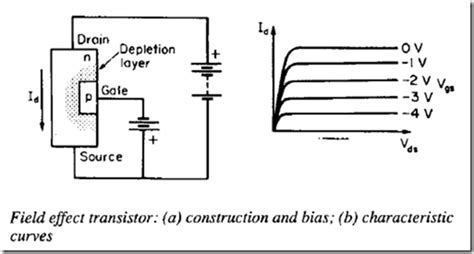 varactor diodes are commonly used as base pinch resistor 28 images zener diode varicap diodes varactor diode tunnel diode the