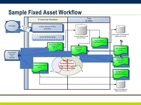 asset management workflow automating your fixed assets lifecycle