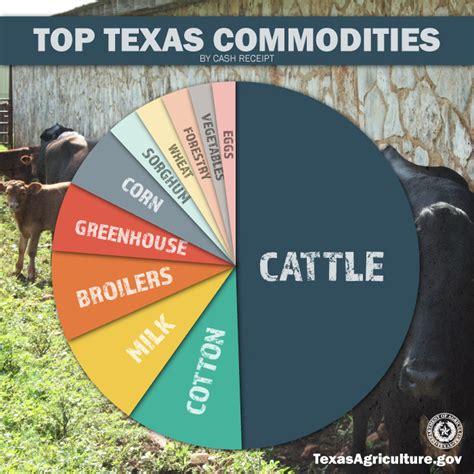texas commodities texas ag stats