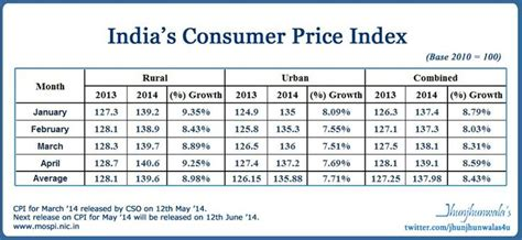 consumer price inflation march 2014 ons 7 best bulls bears images on pinterest bear bears and