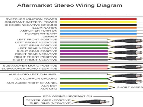 car audio wiring color code wiring diagram schemes