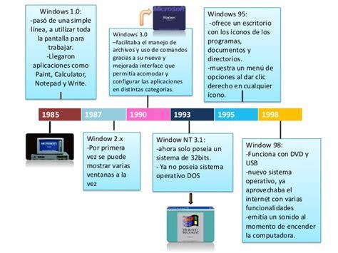 tutorial en linea de windows 10 linea del tiempo de window y linux