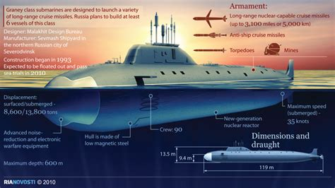 Kapal One Model Kit Kapal Garp War Ship Figure Garp Pokeball 2 russian navy boosted with new nuclear attack submarine