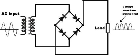 how is a full wave single phase bridge rectifier