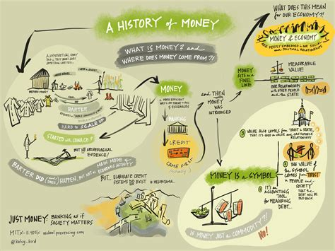 generative scribing a social of the 21st century books 3 02 historymoney kelvy bird