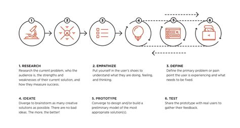 design thinking user journey optimizing the customer journey with ux design and content