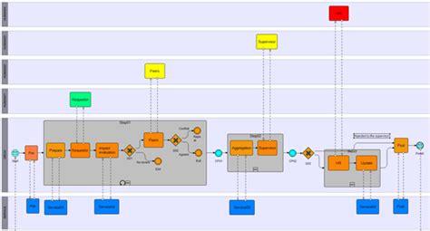 visio 2010 bpmn using visio 2010 bpmn to design model and document