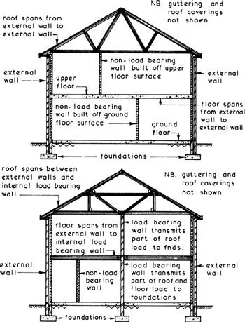 layout for load bearing structure part 6 internal construction and finishes engineering360