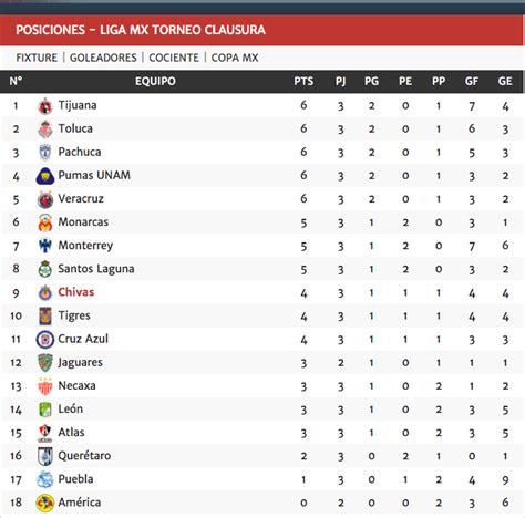 tabla general liga mx 2017 tabla de posiciones al t 233 rmino de la j3 de la liga mx tiempo