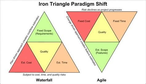 iron triangle diagram 10 best images about project management on