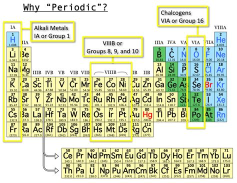 element tabl periodic table with names labeled www pixshark