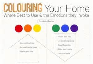 does color affect mood infographic how interior color choice can evoke moods in