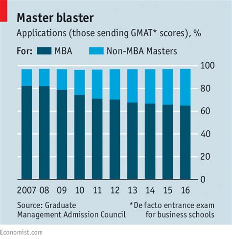 Mba Per Year by Cus Vs The Economist