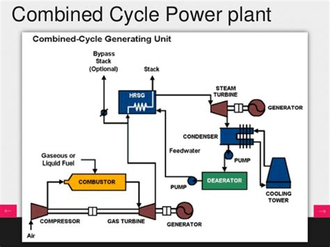 combined cycle power plant process flow diagram presentation