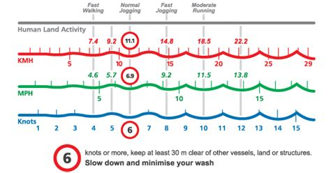 boat lights rules nsw know the rules safety on the water safety rules