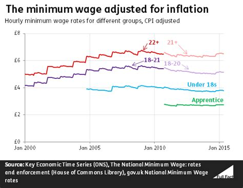 whats wages ask fact what s happened to the minimum wage