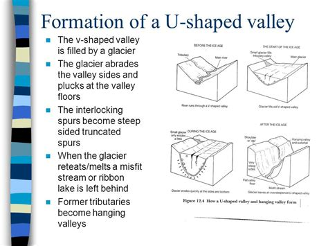 v shaped valley formation diagram glaciation and rivers revision ppt