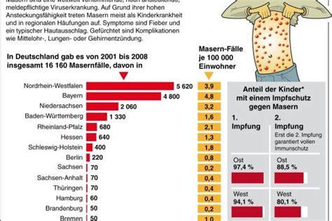 masern impfung wann gef 228 hrliche erreger nachl 228 ssigkeit beim impfschutz kann