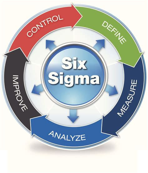 sixse imag interview with a supply chain lean six sigma green belt
