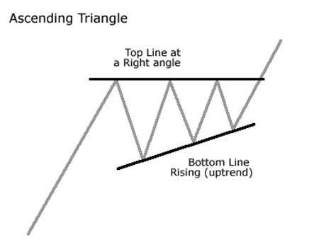 triangle pattern mt4 ascending triangle continuation pattern forex