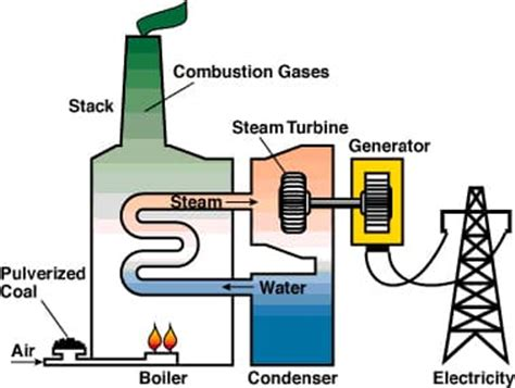 steam turbines summary uses schoolworkhelper