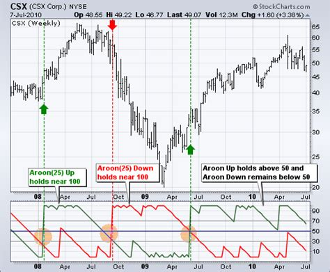 x pattern for trading stocks aroon chartschool