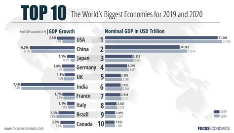the world s largest economies 2019 2023