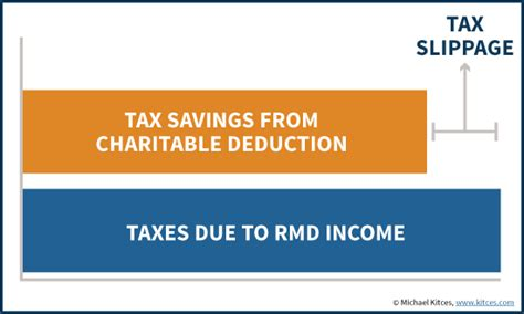 charitable rmd 2015 qualified charitable distributions from iras have lapsed