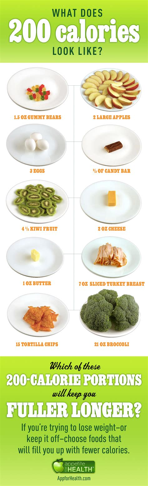 What 200 Calories Look Like Here S What 200 Calories Looks Like With Weight Watchers