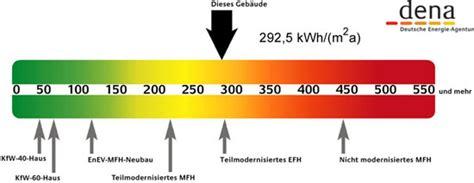 energiepass wohnung energieberatung weber bafa energiepass umweltmanagement k