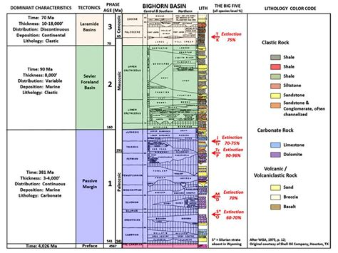 stratigraphic section geology of wyoming home