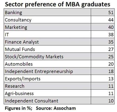 Number Of Mba Graduates Per Year In India by 83 Mbas Prefer Profiles To Hefty Packages Assocham