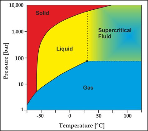 co2 phase diagram co2 phase diagrams diagram site