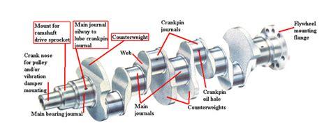 crankshaft diagram our capital reman exchange