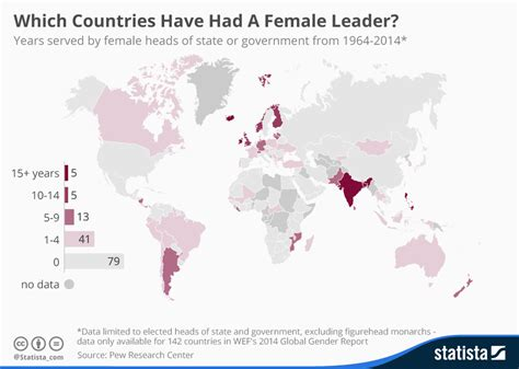 Had A by Chart Which Countries Had A Leader Statista