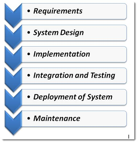 waterfall model template waterfall model in software developement cycle sdlc