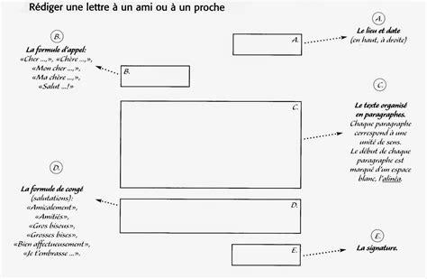 Forme De Pr Sentation D Une Lettre De Motivation ecrire lettre en francais formule politesse lettre