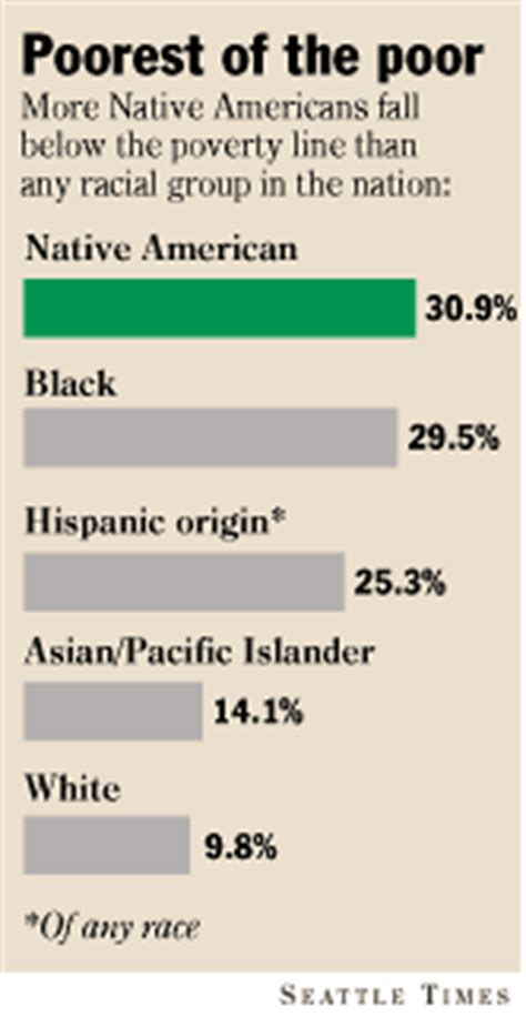 native american housing loans the seattle times tribal housing