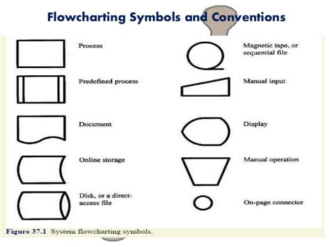 predefined process flowchart flowchart symbols predefined process symbol computer