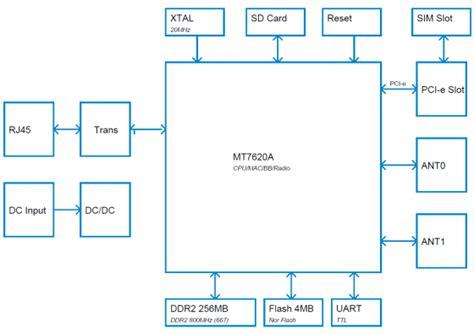 tutorial linux bridge i2c device driver linux