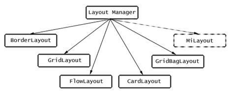 Que Es Un Layout Java | tutorial de java awt layouts 1