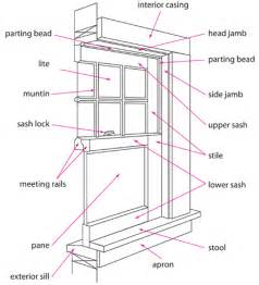 window framing diagram replacement window diagram replacement free engine image