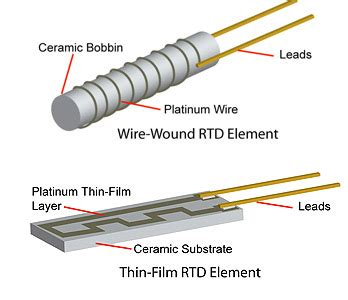 tubular resistor symbol resistor element material 28 images designing with rtd temperature sensors 12kw electrical