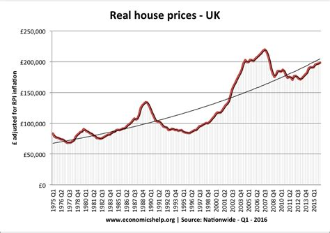 uk housing market economics help