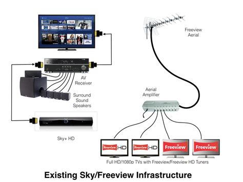 sky multi room recording sky on tvs without a multiroom subscription of graham