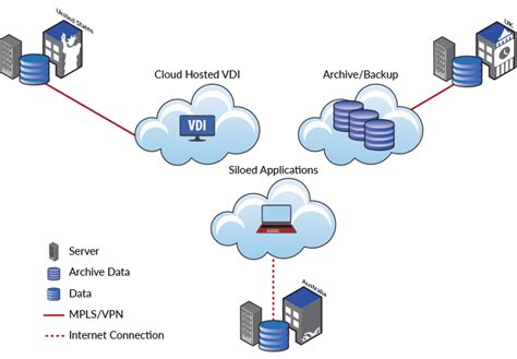 Simplify Your Home hybrid cloud panzura