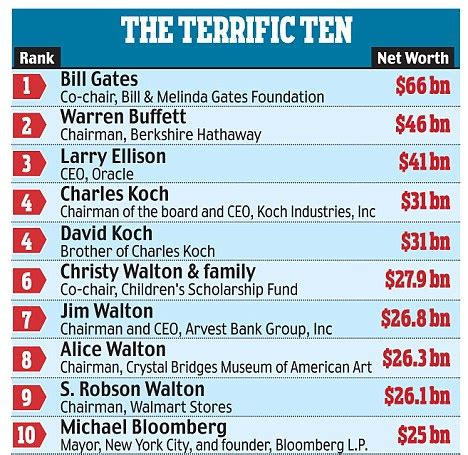 Terrific 10 Mba by Five Indian Americans In Forbes List With Gates Topping